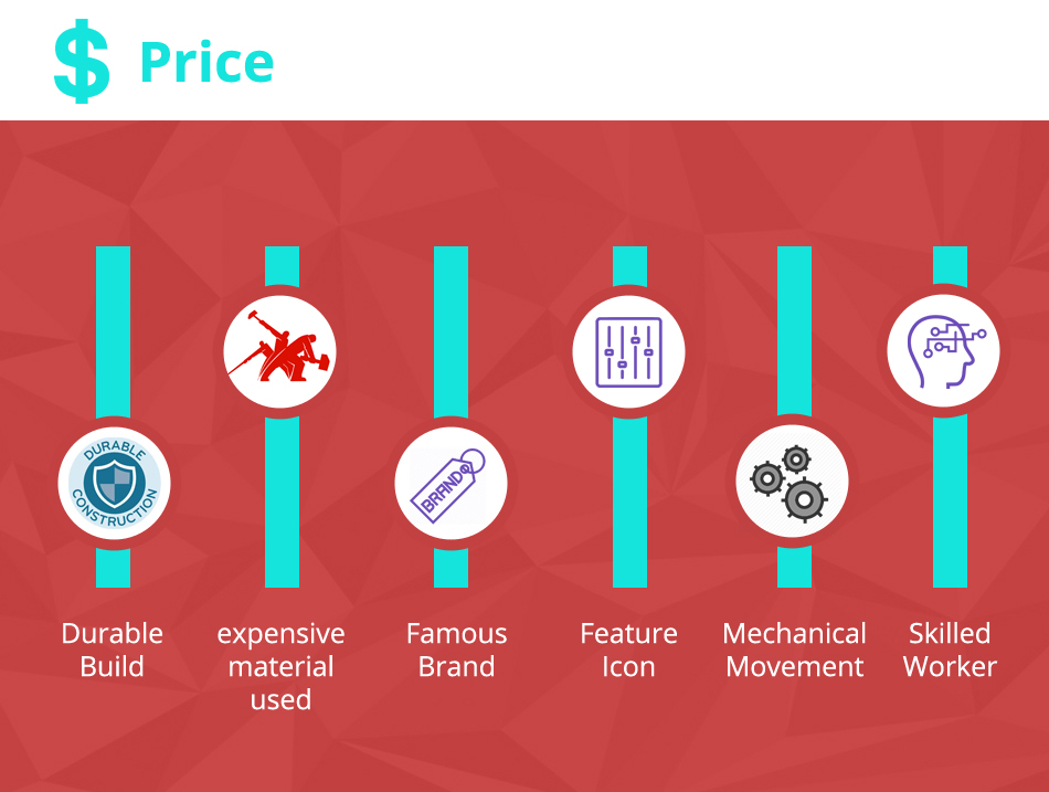 Different reason of watch prices