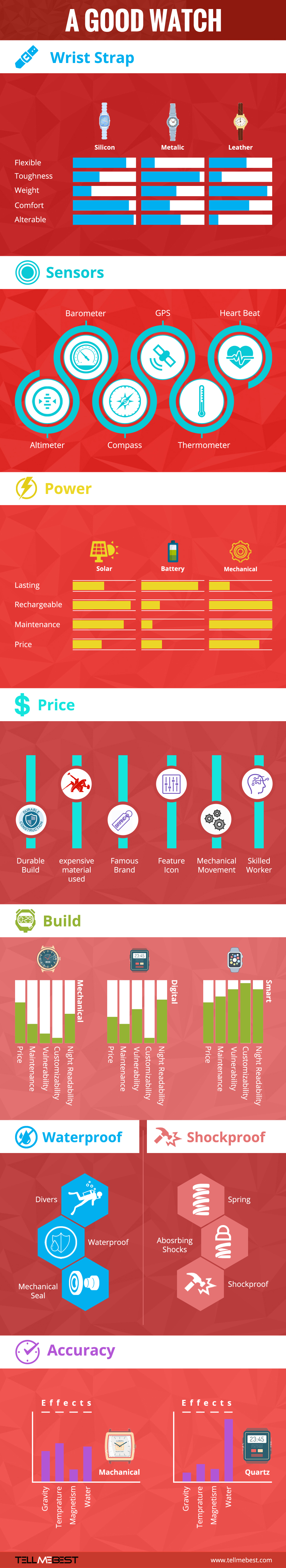 infographics about wrist watches
