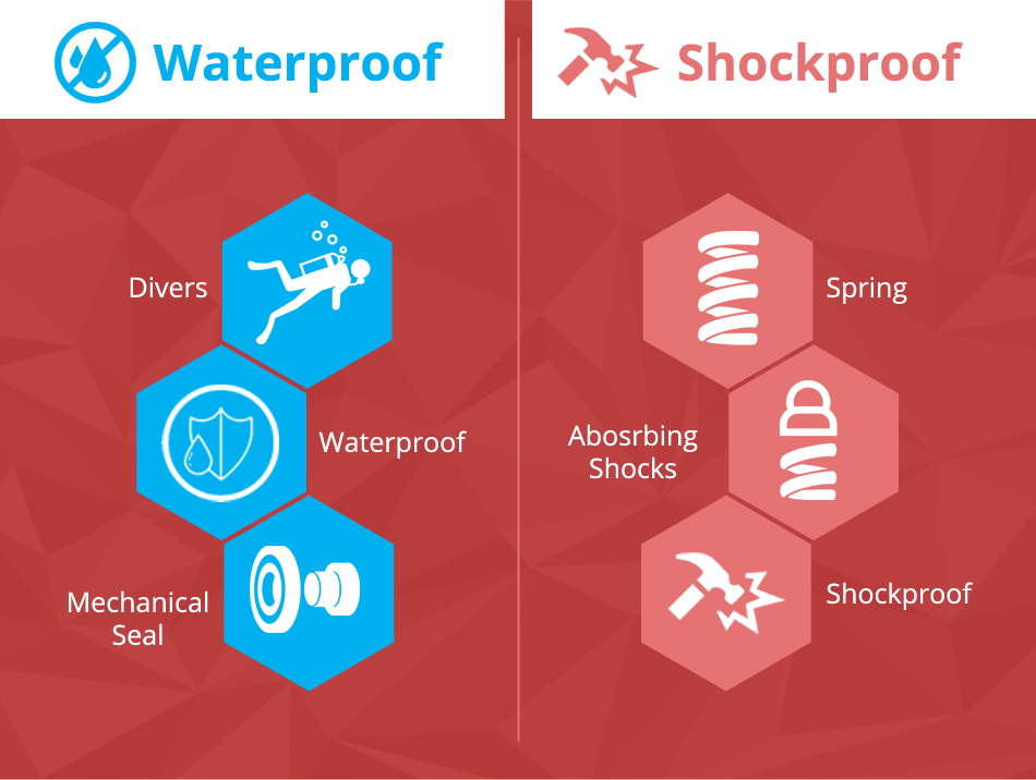 how a watch is made water and shock proof