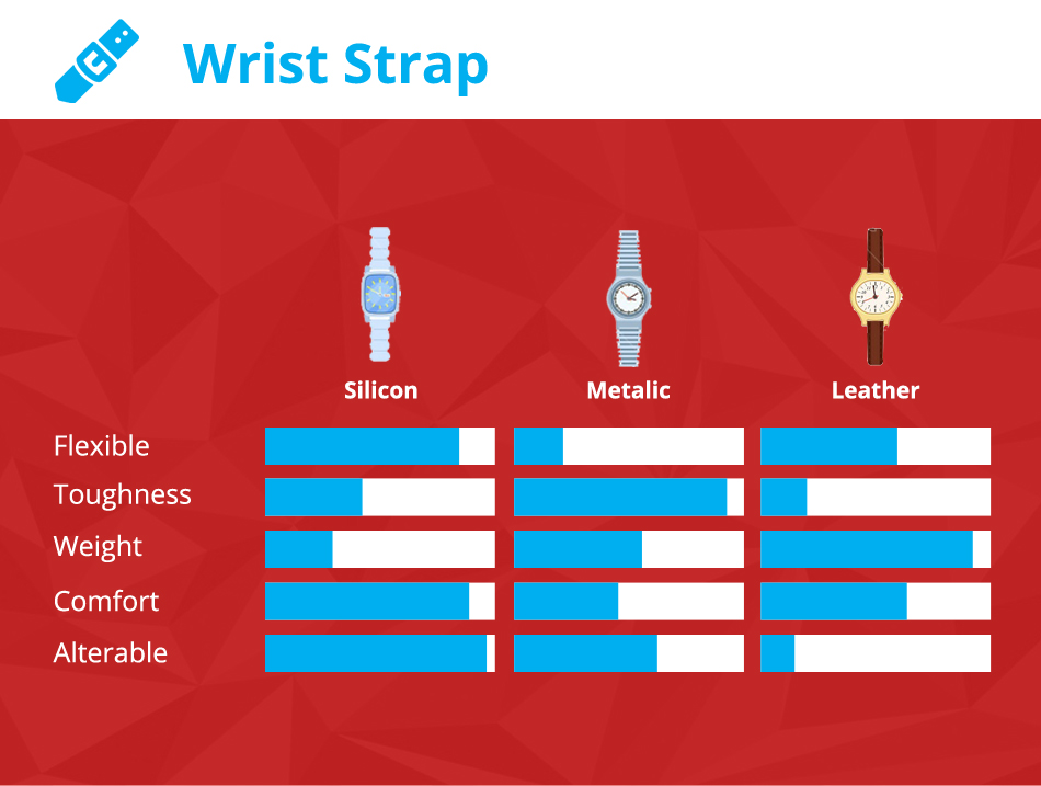 comparison of wrist bands