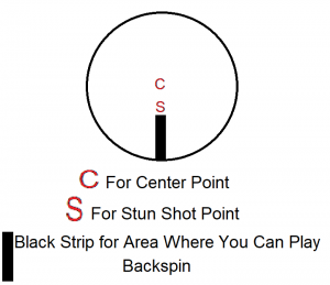 how to put backspin on cue ball